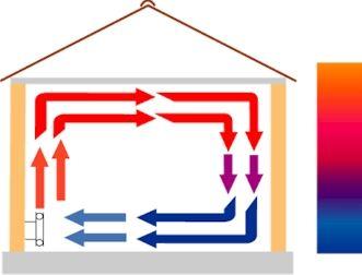 hőáramoltató fűtésrendszer